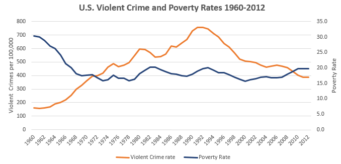 explain the relationship between poverty and crime in america