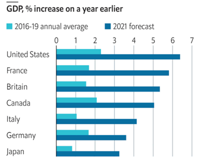 Gdp %increase on the year earlier 2021