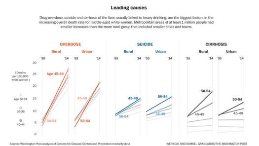 ct-death-rate-trends-and-their-causes-20160410