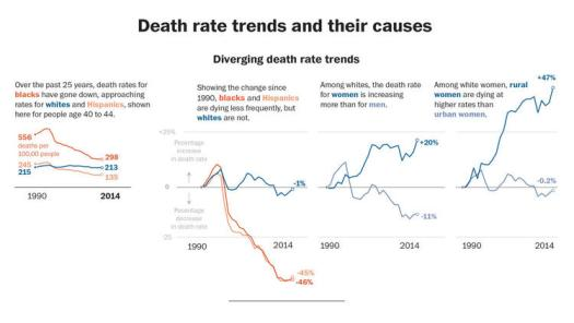 ct-death-rate-trends-and-their-causes-4-20160410