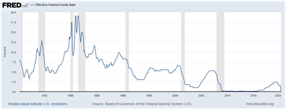 Effective Federal Funds rate over the last 50 years - interest rates have never been negative