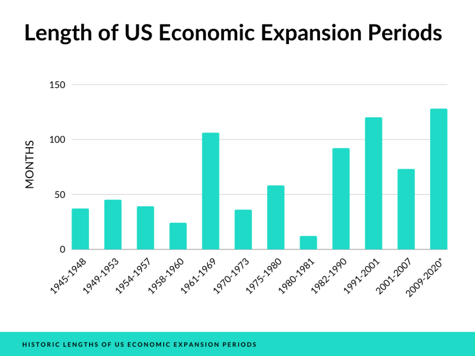 how to invest in a recession based on previous economic expansion data