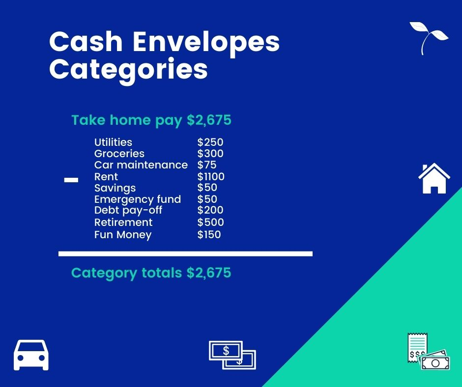cash envelopes budget categories and balancing