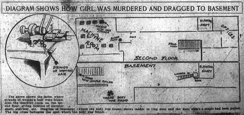 The Metal Room, where the blood spots and hair were found; and the basement of the National Pencil Company, where Mary Phagan's strangled and dragged body was found.