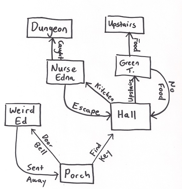 Maniac Mansion Plot Flowchart 600 x 623