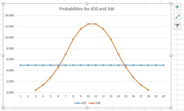 3d6 vs d20 graph