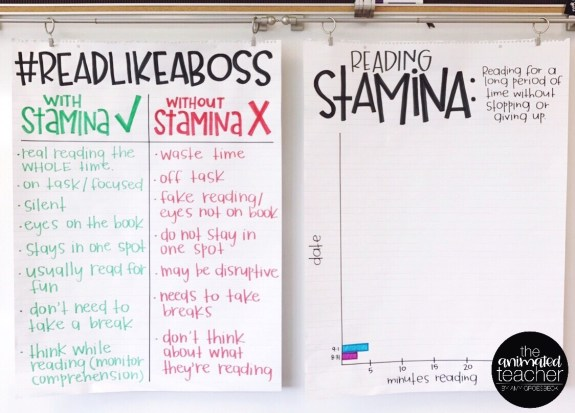 Anchor Charts: Powerful Learning Tools