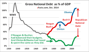 US National Debt % of GDP with Republican Effect