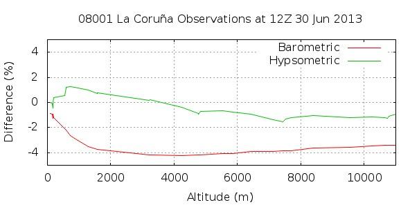 Figure 5. Error in altitude estimation.