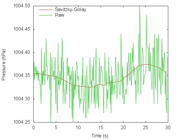 Figure 3. Data smoothed using the Savitzky–Golay filter.