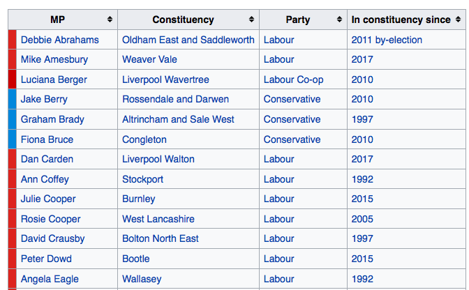 A list of British MPs obtained from Wikipedia