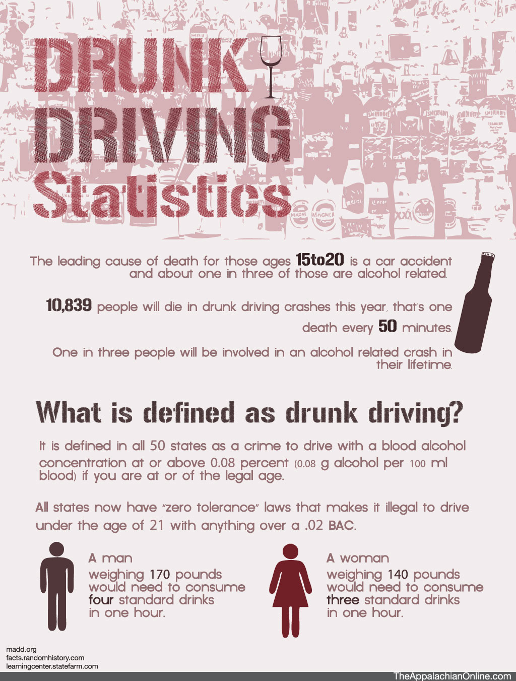Promise To Shed Light On The Consequences Of Drinking