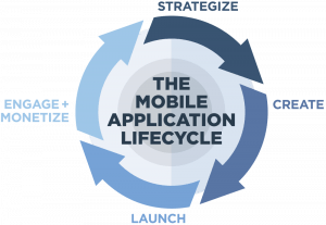 Mobile Application Life Cycle