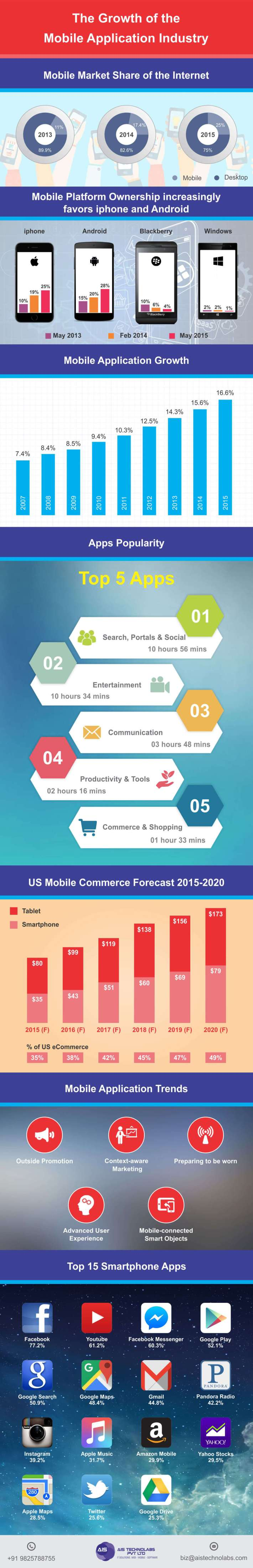 The Growth of the Mobile Application Industry