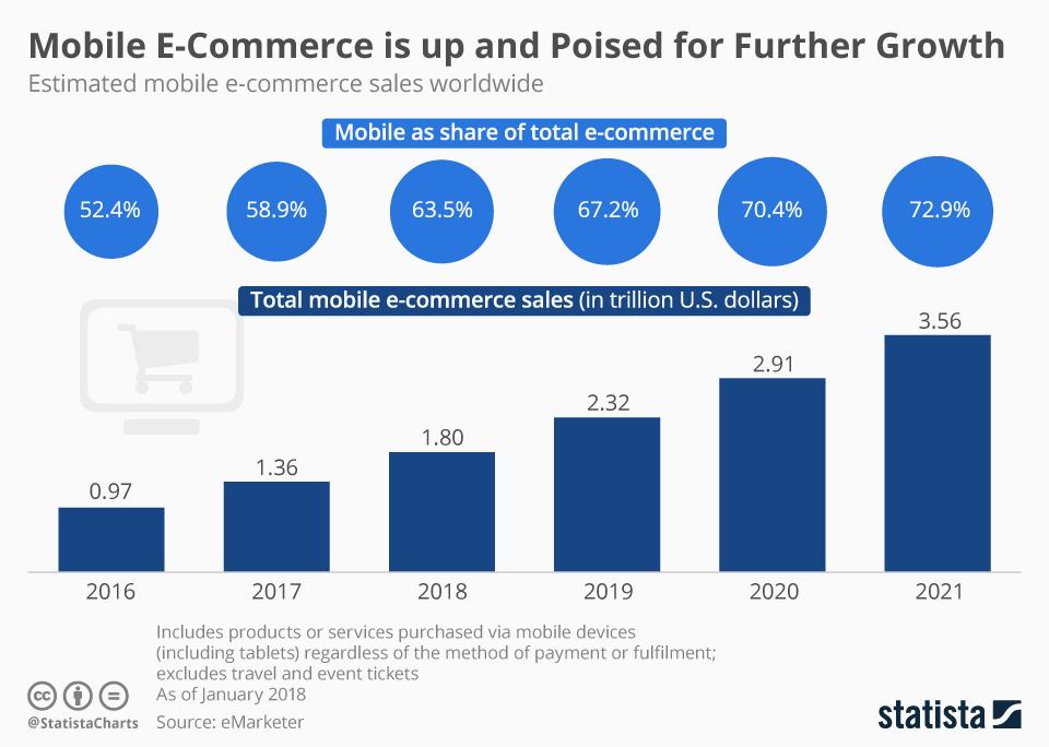 mobile-ecomm-statistica