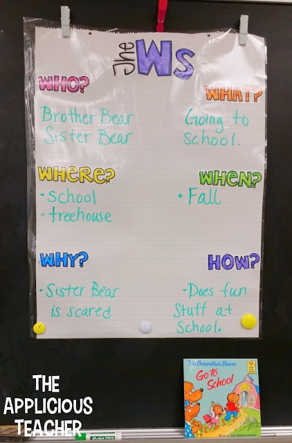 Who, What, where, when, why, and how anchor chart, asking question anchor chart