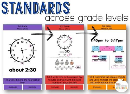 Explore the Core: Standards across grade levels