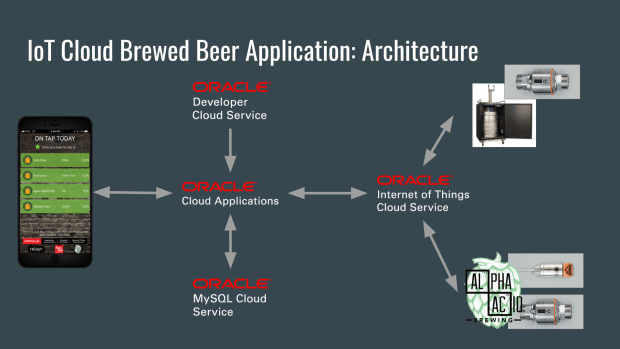 IoT Cloud Brewed Beer Application Topology