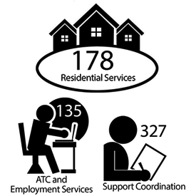Among the top services offered are residential with 178 persons served.