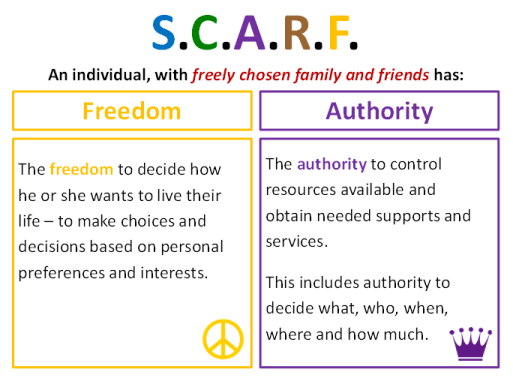 Graphic depicting two components of the S.C.A.R.F. acronym: F is for the freedom to decide how he or she wants to live their life, and A is for the authority to control resources available and obtain needed supports and services.