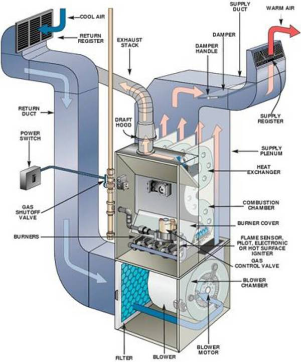 HVAC Inspections - Arlington A-Action Realty Inspection ...