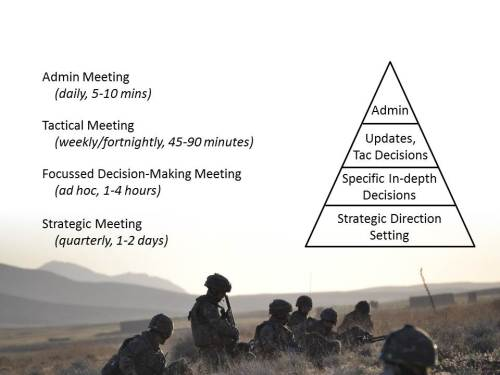 The Army Leader Nail Your Meetings Diagram