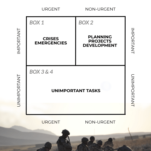 Task Management 3 Box Quadrant Chart