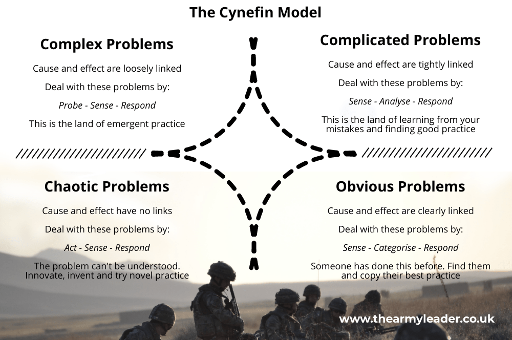 The Future of Command and Control: Models to Provoke Thought: The Cynefin Model