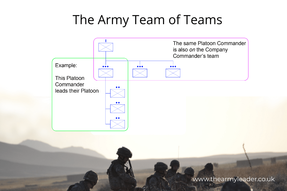 The Five Dysfunctions of an Army Team
