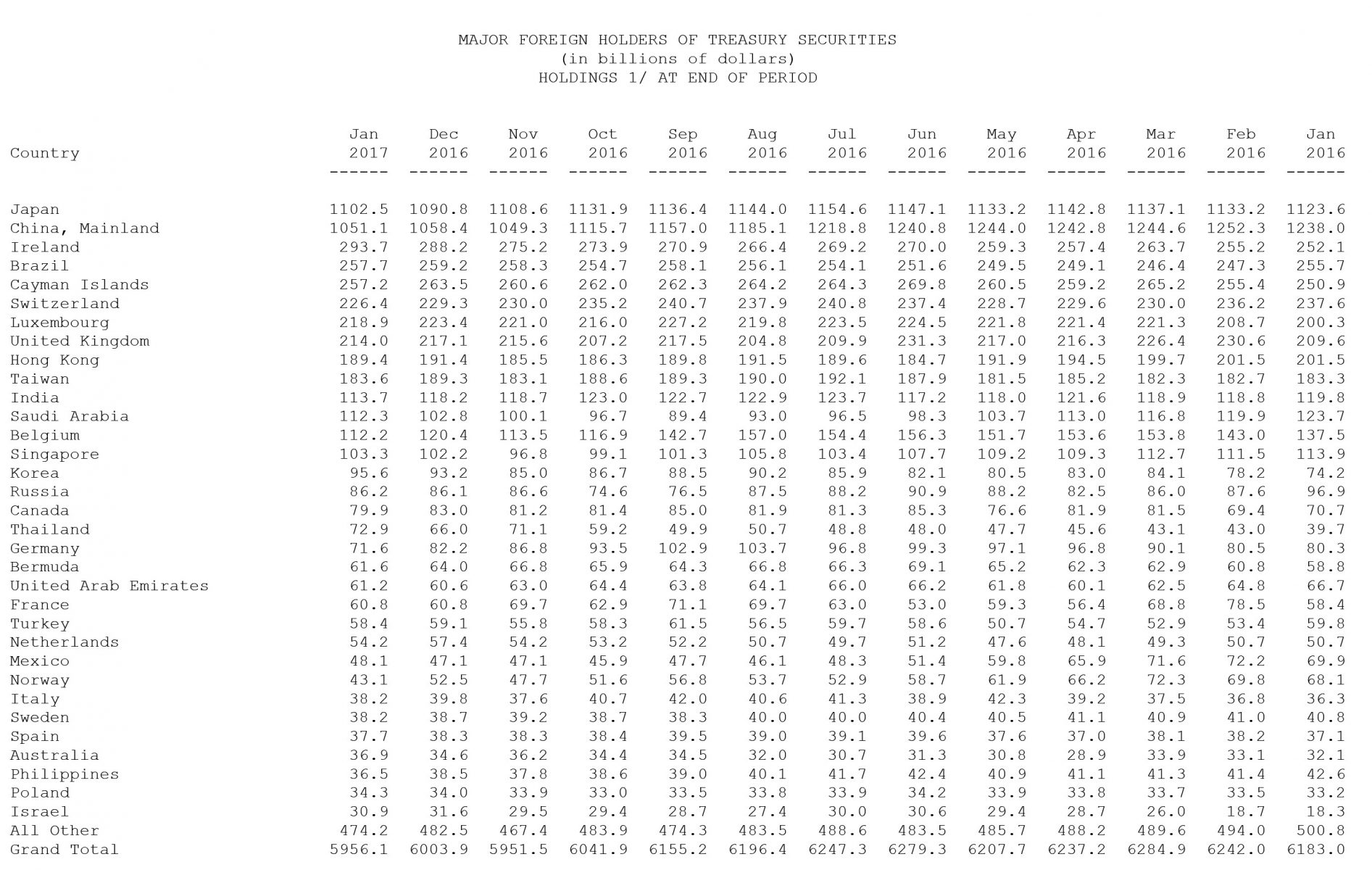 Chart Of U S Debt Owned By Foreigners Number One