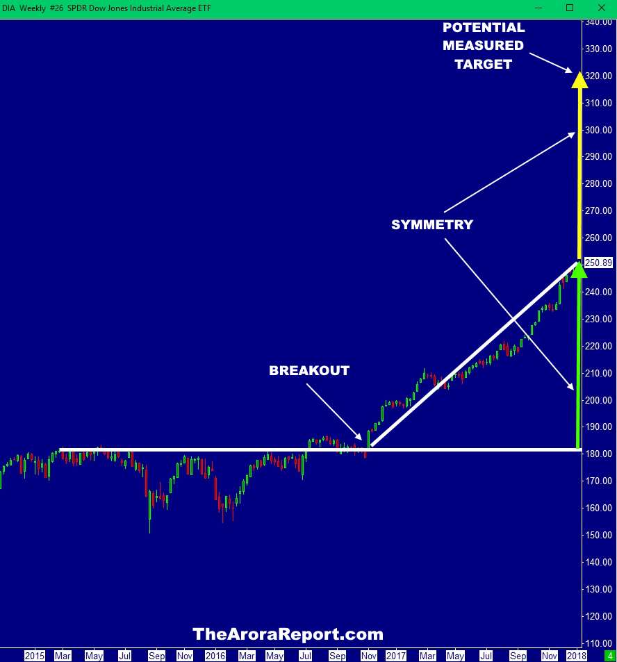 Chart Of Dow Jones Industrial Average Technical Analysis