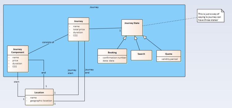Model curation 5