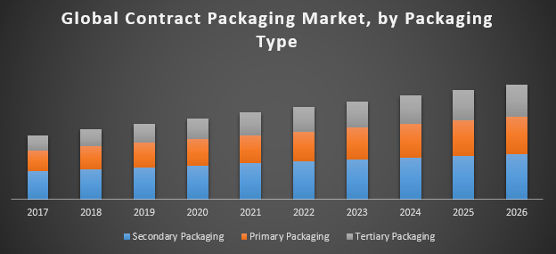 Global-Contract-Packaging-Market