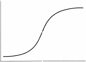 The Sigmoid Curve