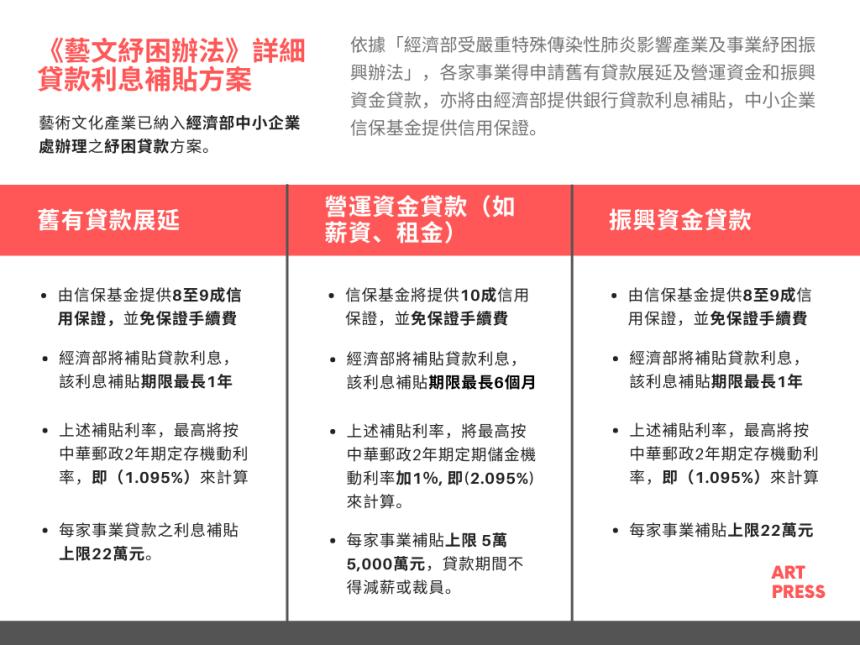 文化部公告藝文產業紓困振興辦法,亦明定貸款利息補貼機制,包括:1.舊有貸款展延、2.營運資金貸款、3.振興資金貸款 (圖/ ART PRESS 製作)