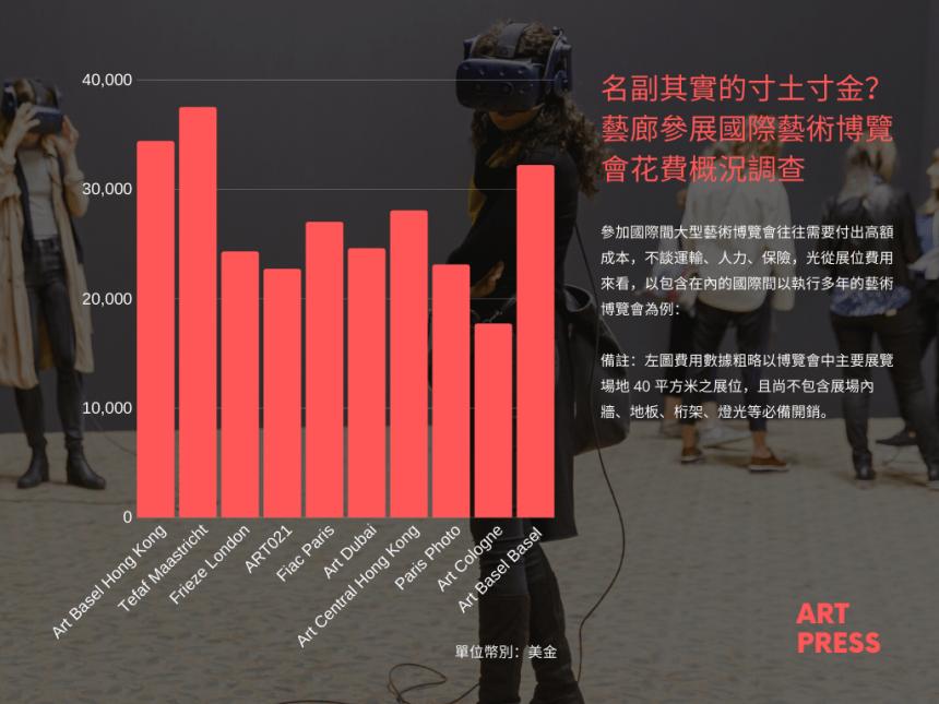 藝廊參展國際藝術博覽會花費概況調查 圖/ ART PRESS 製作