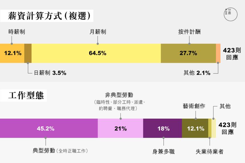 資料來源:民間文化政策行動論壇2.0。圖:Sarene Chan / 端傳媒