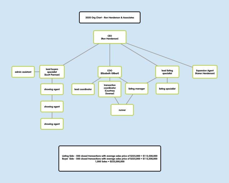 Org Chart 2020
