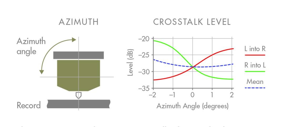 Azimuth Crosstalk diagram