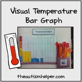 Visual Temperature Bar Graph