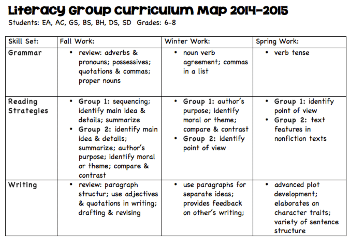 Lesson Planning And Curriculum Maps