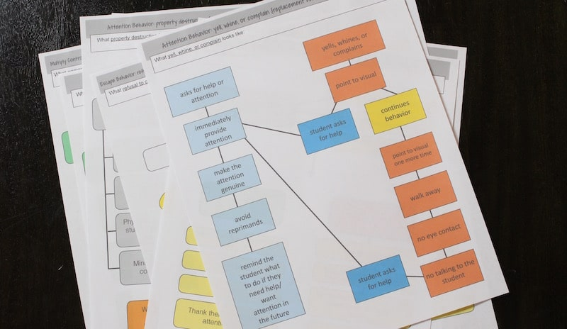 Behavior Plan Flow Charts