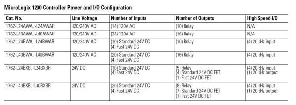 MIcroLogix 1200 Selection Guide