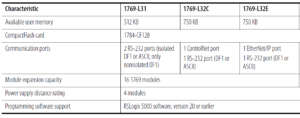 Number of local I/O modules supported by L32E