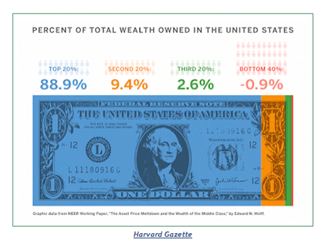 WealthBreakdown