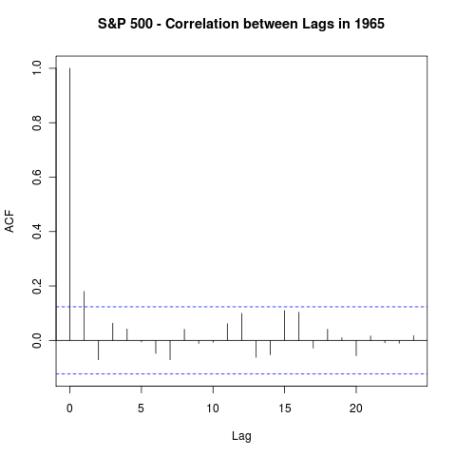 S&P 500 - Correlations between Lags in 1965
