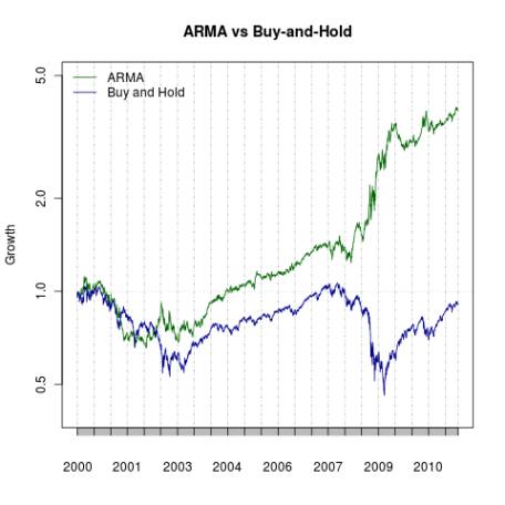 ARMA vs Buy and Hold