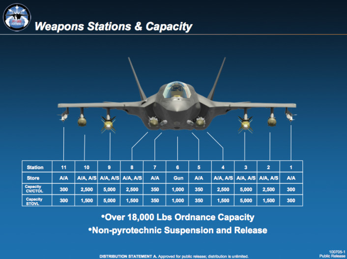 Weapons Stations  Capacity_v1