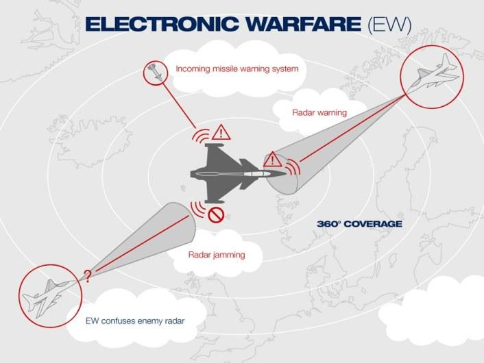 electronic-warfare