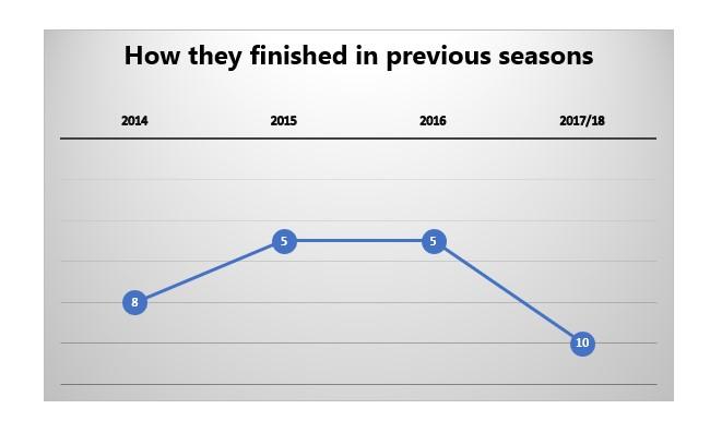 NEUnited Seasons 2014-18